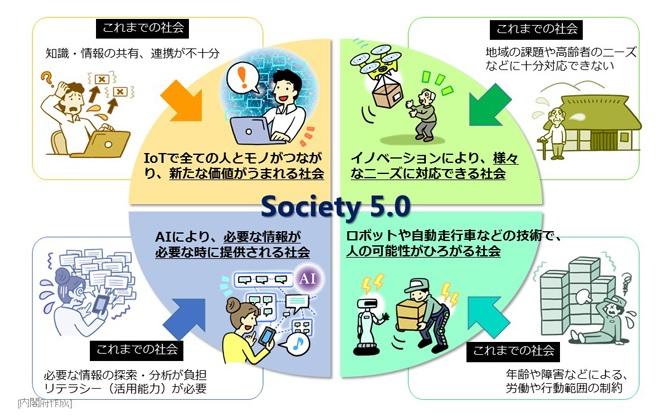 内閣府:Society5.0で実現する社会