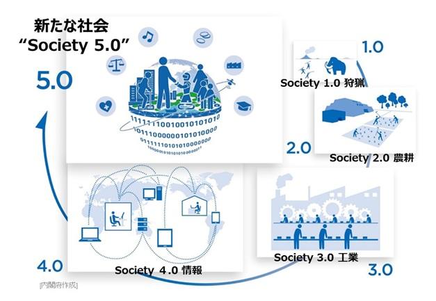 内閣府「Society5.0とは」