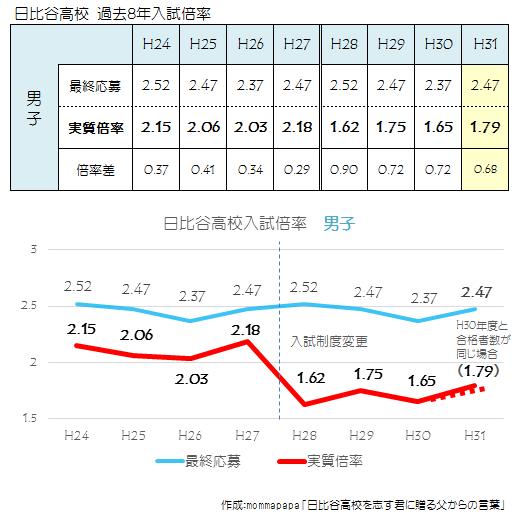 2019年 日比谷男子8年受験倍率
