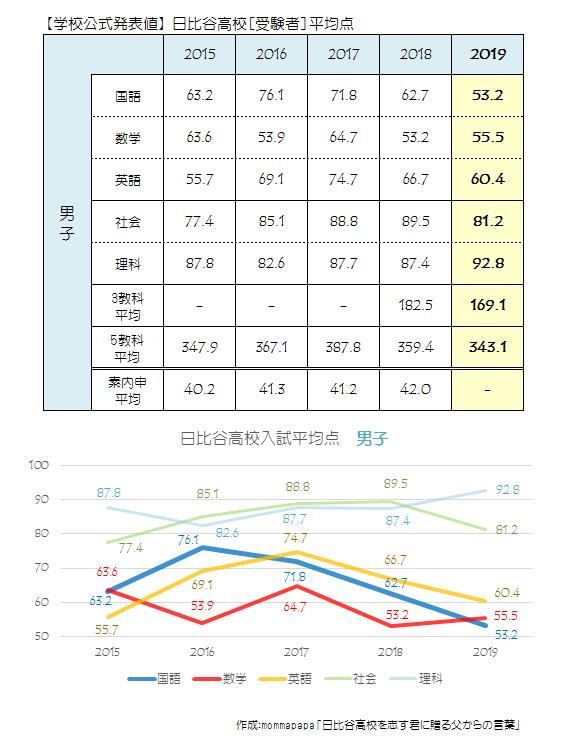 2019日比谷高校[男子受験者]平均点