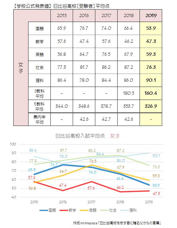 2019日比谷高校[女子受験者]平均点