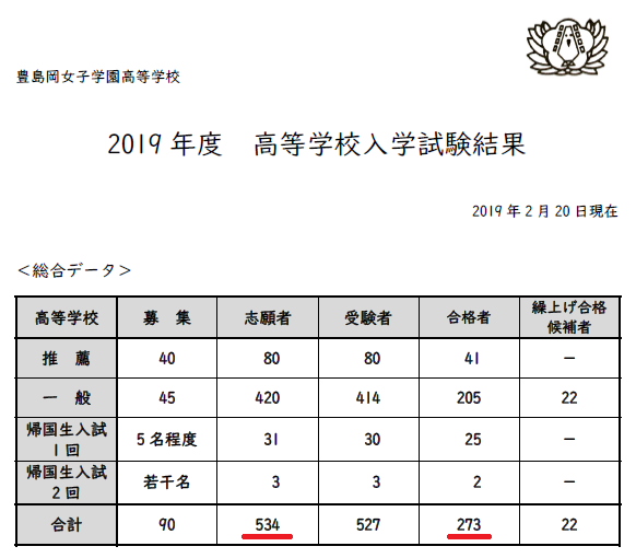 豊島岡女子学園高校2019年度入試結果