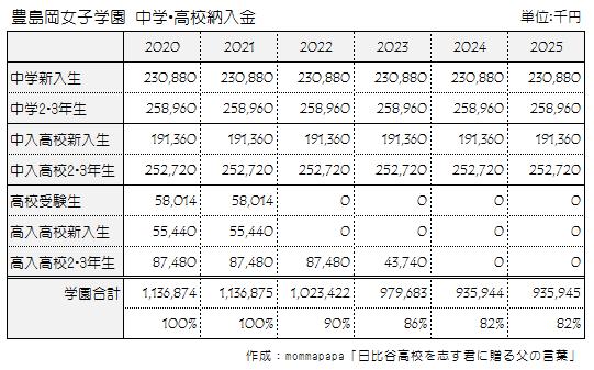 豊島岡女子学園 高校停止納入金の推移