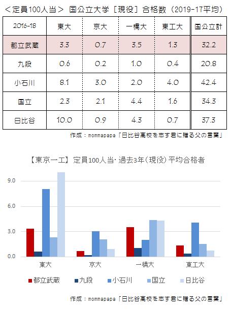 東京一工 生徒100人当<現役>合格数