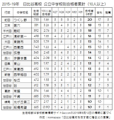 日比谷高校合格者数5年累計値1(2015-19)