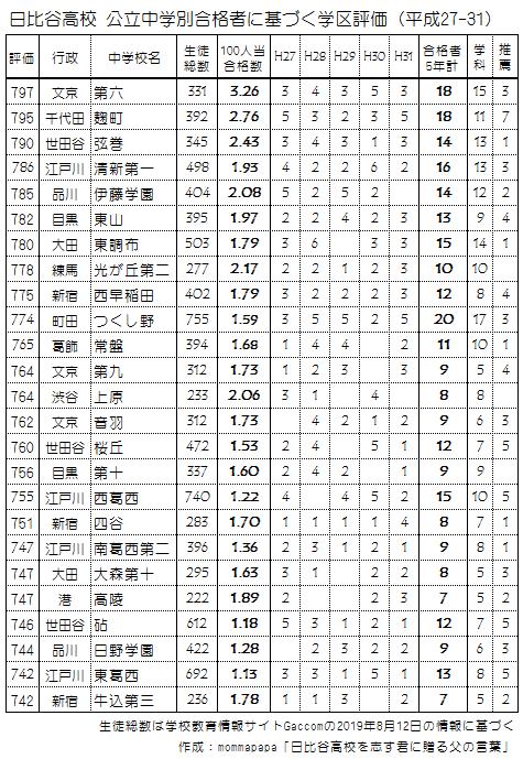 日比谷高校合格者に基づく学区評価(2015-19)