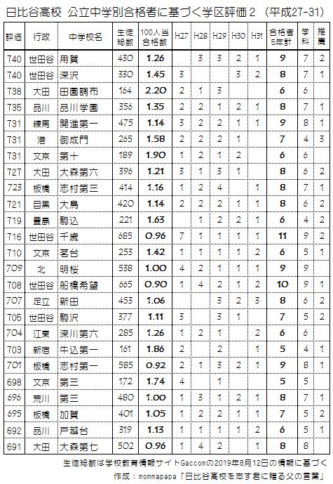 日比谷高校合格者に基づく学区評価2(2015-19)