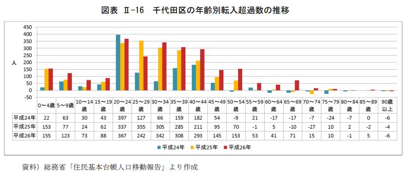 千代田区転入超過数/千代田区政策経営部企画調整課作成
