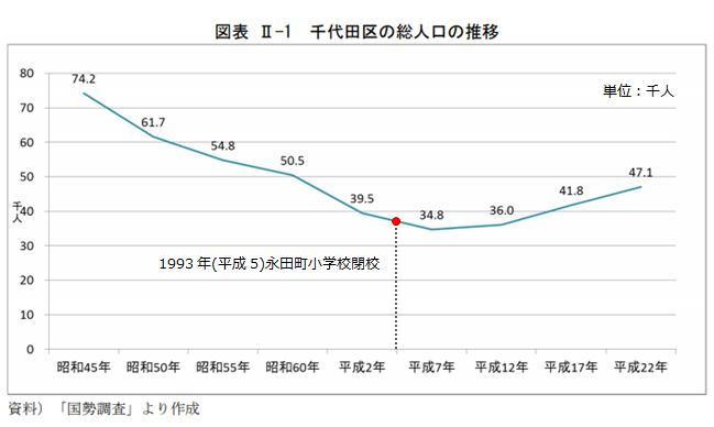 千代田区総人口推移/千代田区政策経営部企画調整課作成