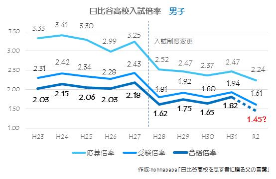 2020_日比谷高校倍率推移【男子】