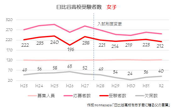 2020_日比谷高校受験者数推移【女子】