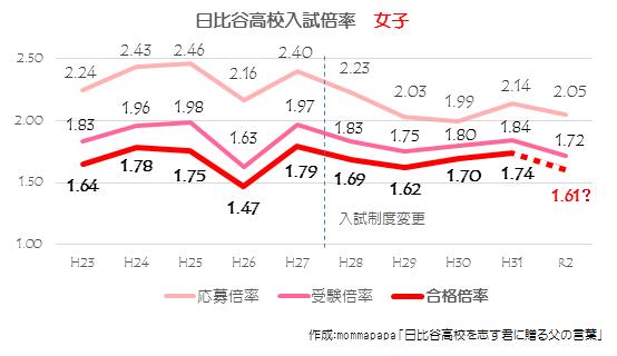 2020_日比谷高校倍率推移【女子】