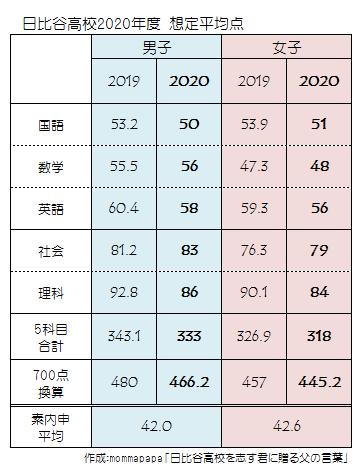2020_日比谷高校入試想定平均点
