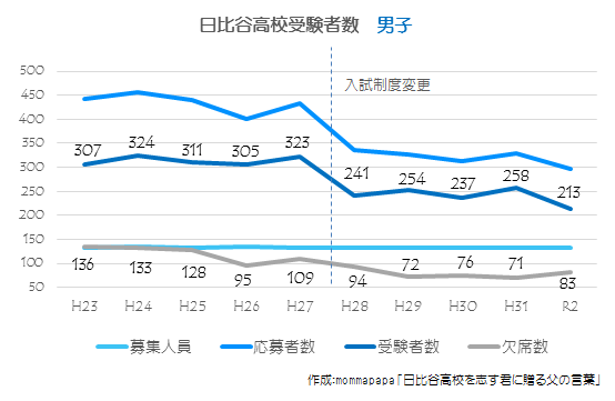2020_日比谷高校受験者数推移【男子】