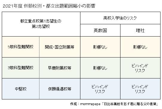 公立 高校 圏 入試 首都