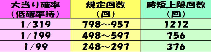 遊タイムの表