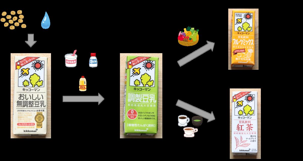 f:id:momoko-nutrition:20191028145844p:plain