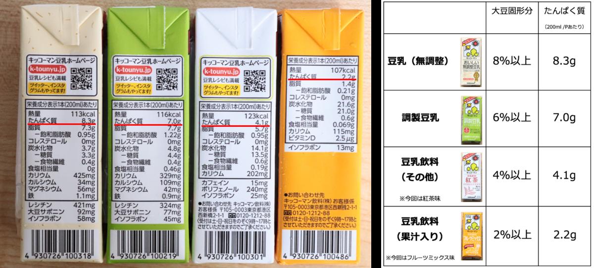 f:id:momoko-nutrition:20191101143001p:plain