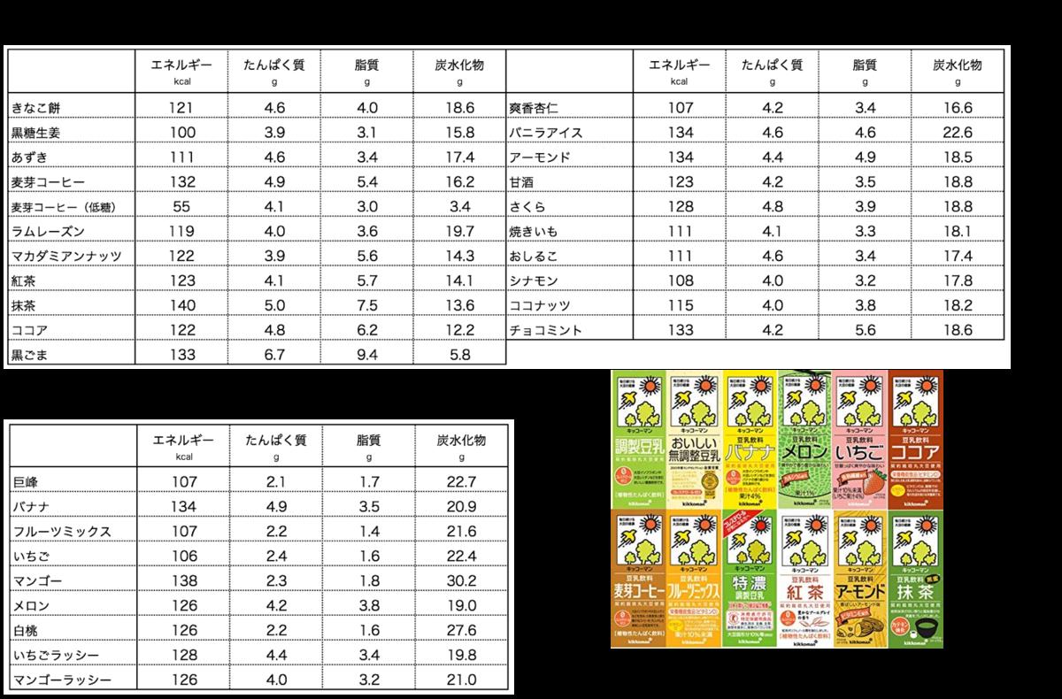 f:id:momoko-nutrition:20191101145942p:plain