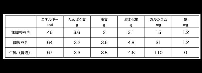 f:id:momoko-nutrition:20191103225924p:plain