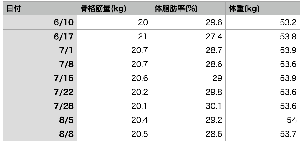 f:id:momoko50:20210810121914p:plain