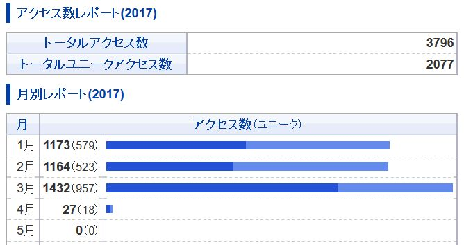 f:id:momokuri777:20170401140514j:plain