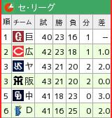 f:id:momokuri777:20190519154939p:plain
