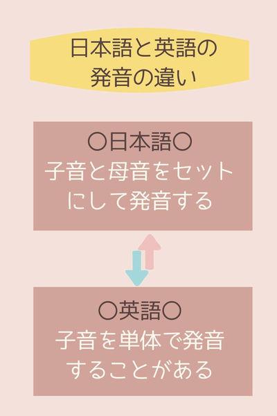 日本語と英語の発音の違い