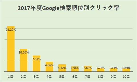 2017年度Google検索順位別クリック率