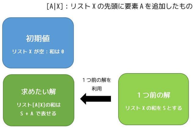 f:id:momoyama1192:20190608222922j:plain