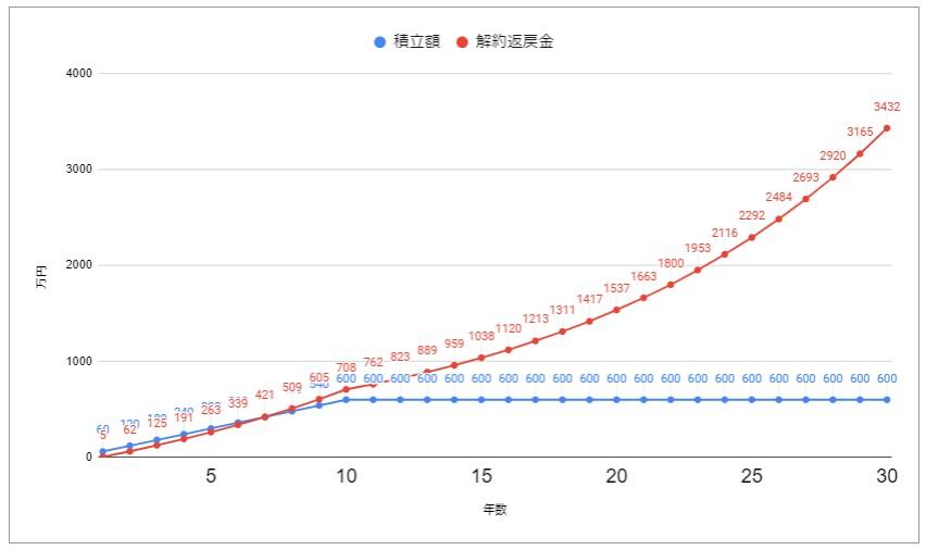 マネマネ002-変額保険シミュレーション