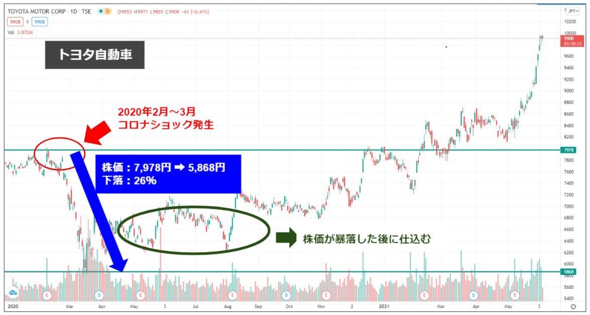 マネマネ-トヨタ自動車|コロナショック後の株価