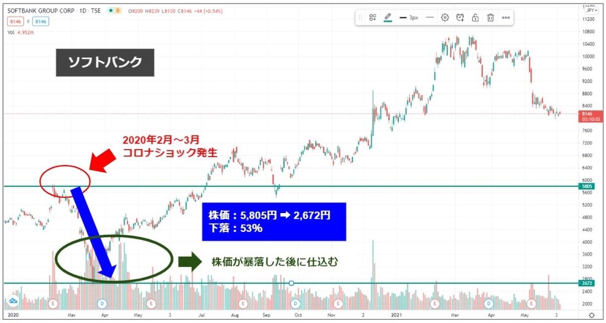 マネマネ-ソフトバンク|コロナショック後の株価