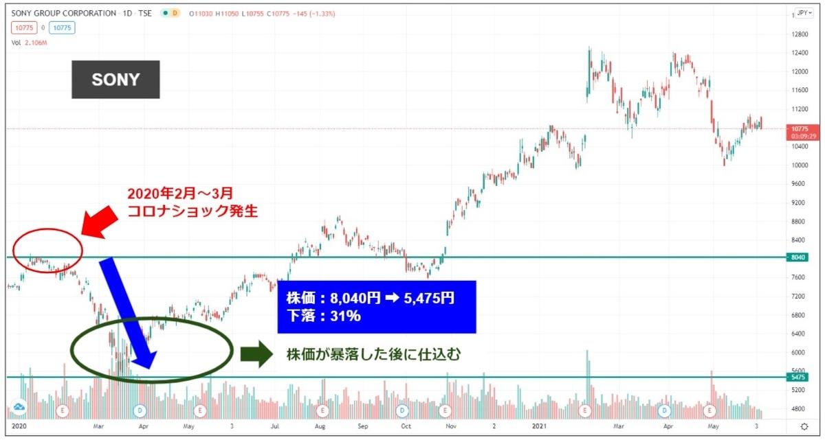 マネマネ-SONY|コロナショック後の株価