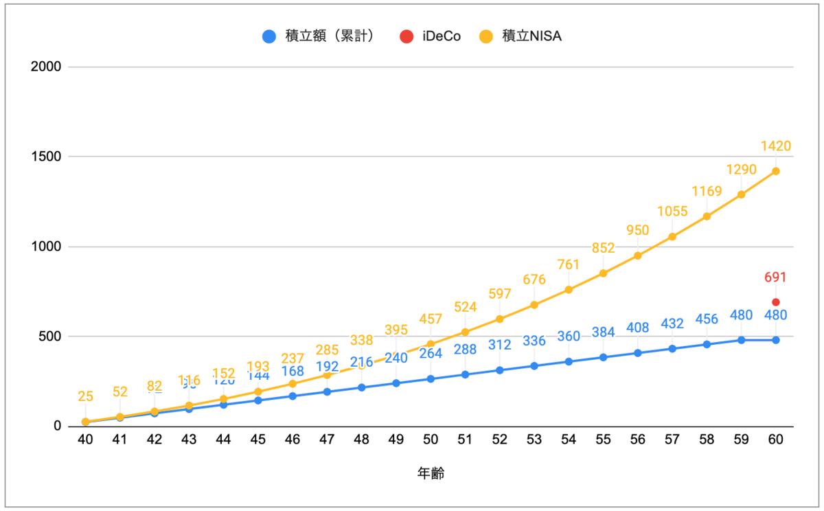 マネマネ-iDeCoと積立NISA比較