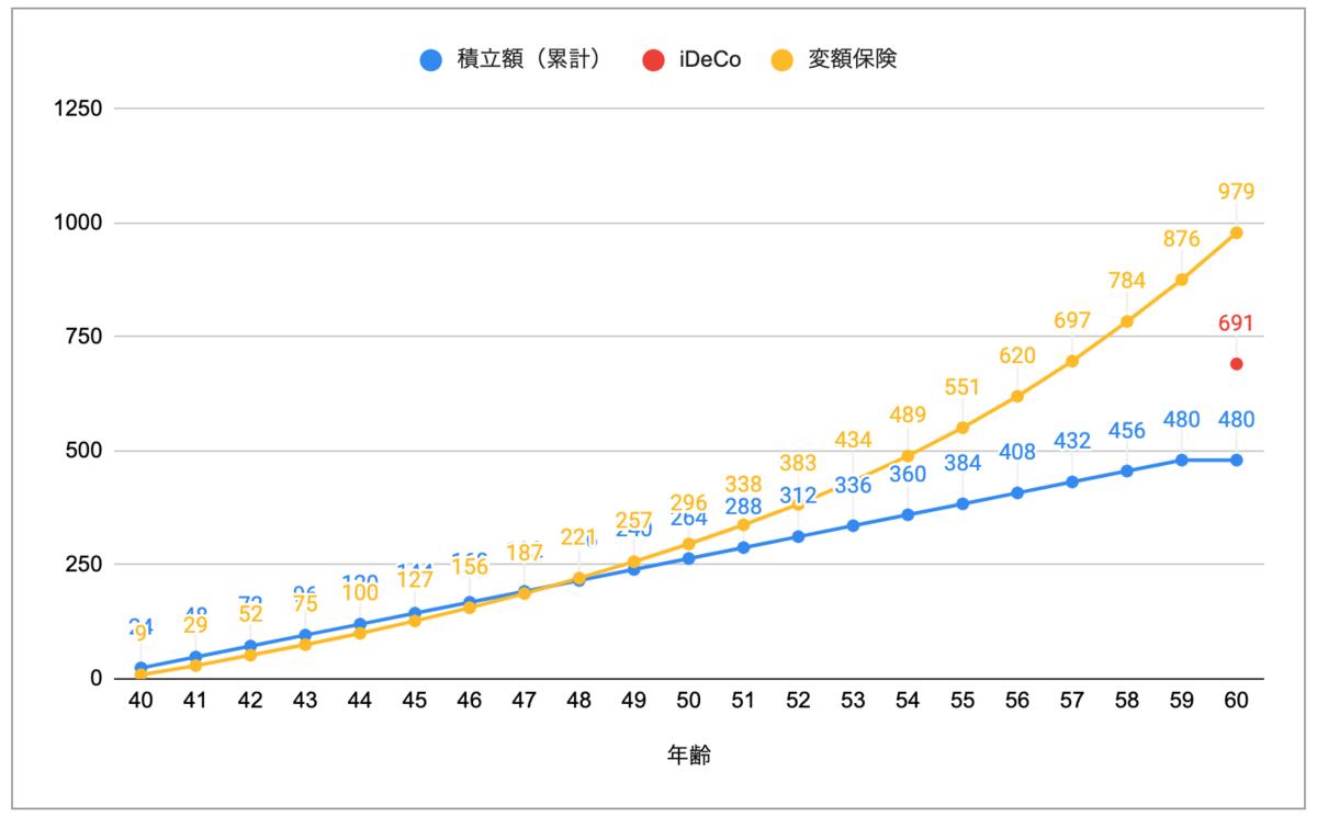 マネマネ-iDeCoと変額保険の比較