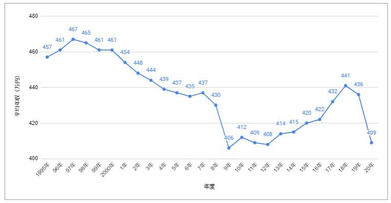 マネマネ-日本人の平均年収
