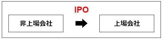 マネマネ-IPO