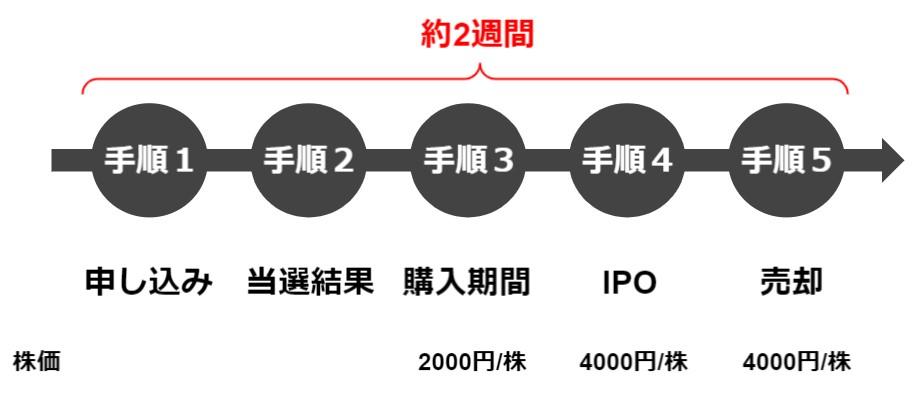 マネマネ-IPOの流れ