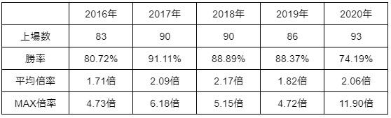 マネマネ016-IPO