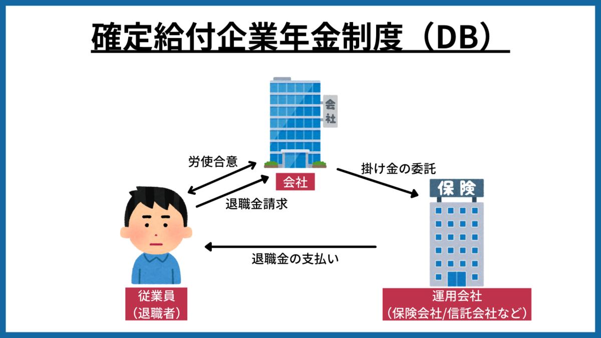 退職金 制度 DB