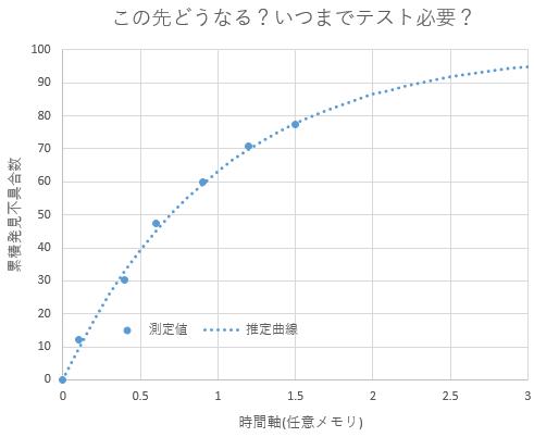 このような推定曲線を引きたい