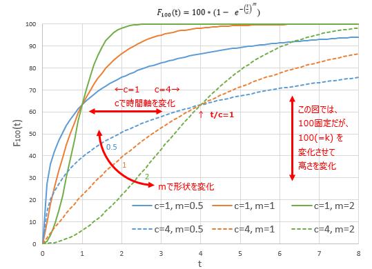 ワイブル累積分布関数のパラメータの効果