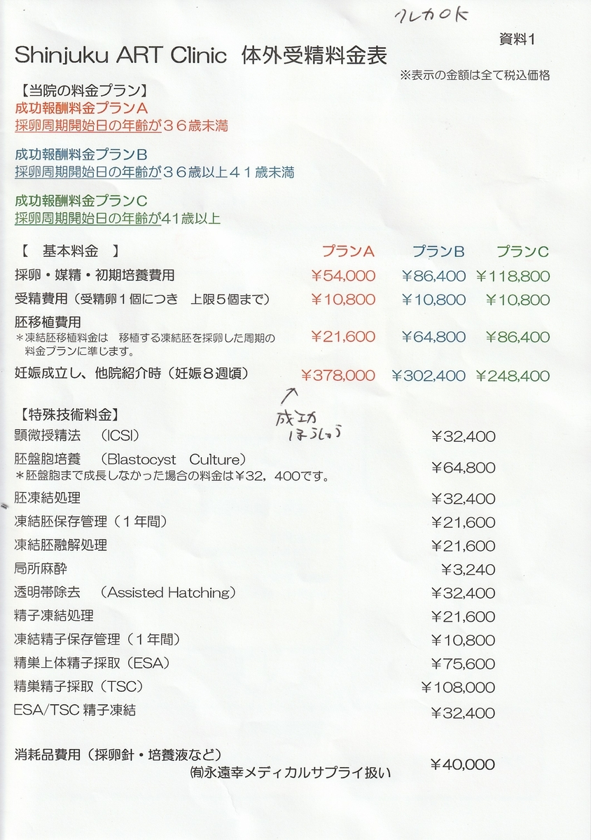 新宿アートクリニックの料金表