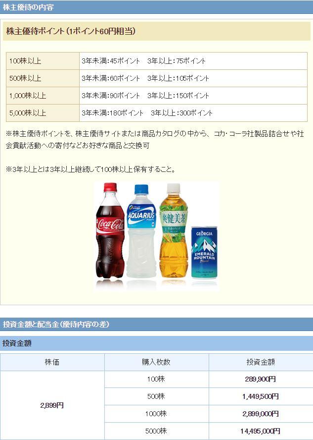 コカコーラ優待券