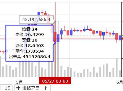 XEM/JPYのZaifチャート