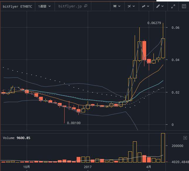 ETH/BTCチャート