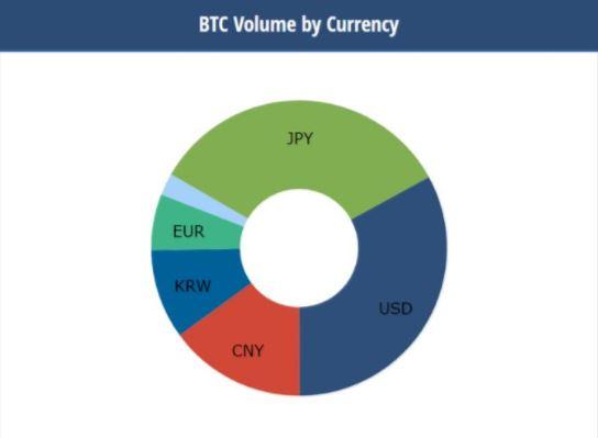 BTC取引高