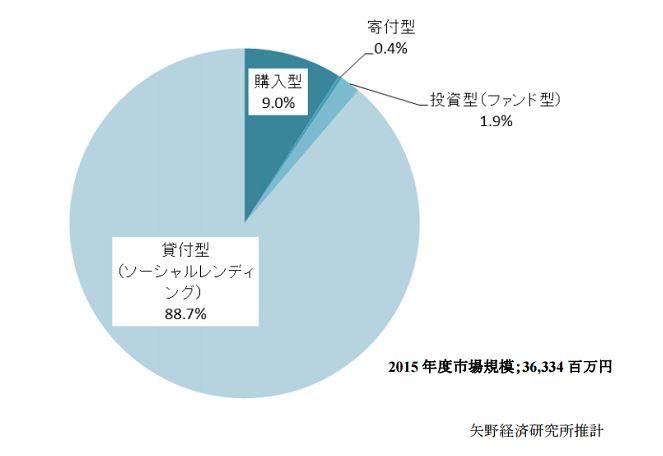 ソーシャルレンティング2015年の市場規模
