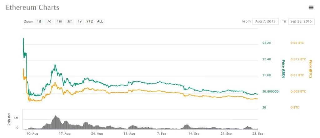 ETHのICO後のチャート